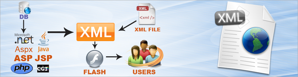 Xml Developer